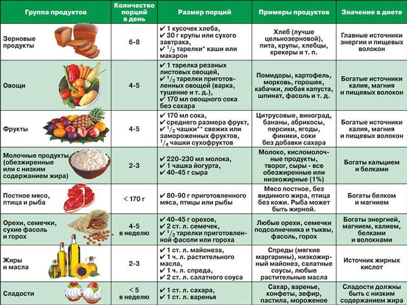 Как избежать обострения псориаза что можно есть а что нельзя