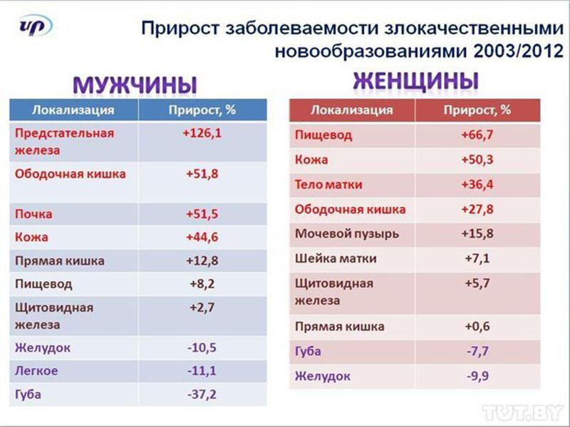 Статистика по злокачественным опухолям и раку простаты в России