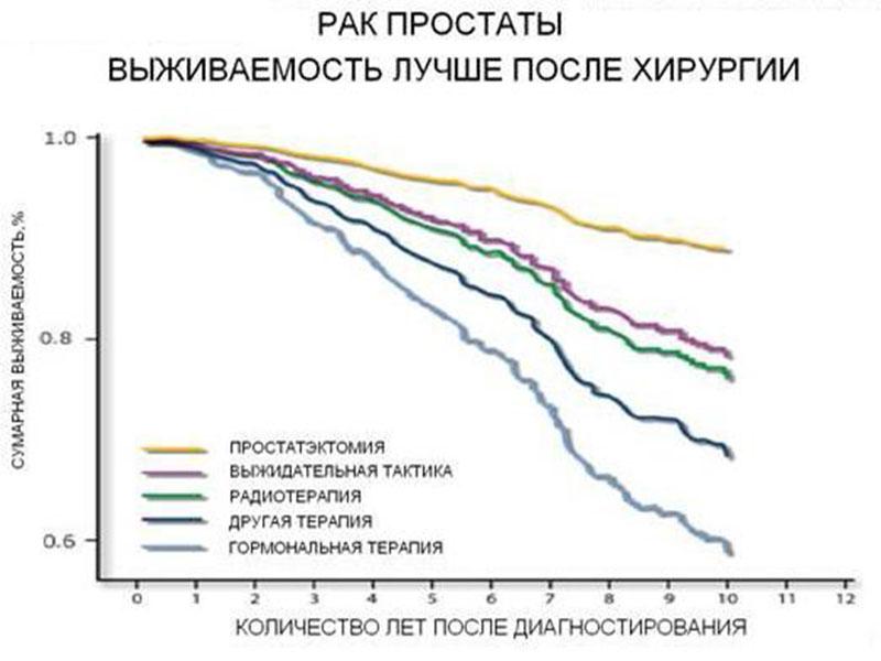 Прогноз продолжительности жизни после хирургии при раке предстательной железы