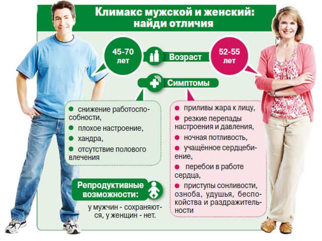 Отличие менопаузы равно климактерического периода у мужчин