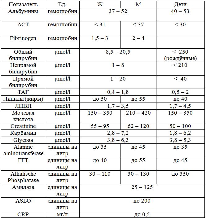 Таблица с результатами анализов