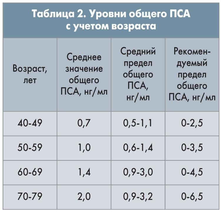Результат анализа крови на пса 0.9 Медотвод от прививок 2-й Ширяевский переулок