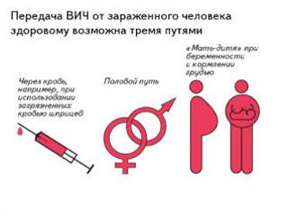 Признаки ВИЧ у женщин на ранних стадиях