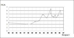 Рост уровня ПСА с возрастом