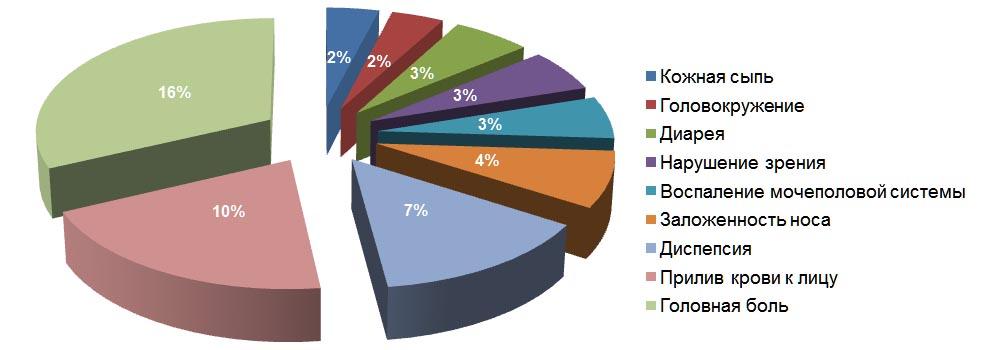 частота возникновения побочных явлений на фоне приёма силденафила (схема)
