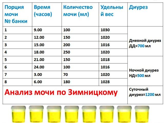 Анализ мочи по Зимницкому (схема)